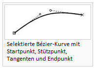 Selected Bézier curves displaying the starting point, vertex, tangents and endpoint