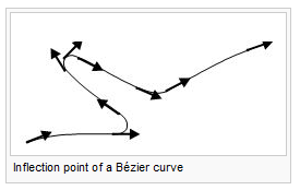 Inflection point of a Bézier curve